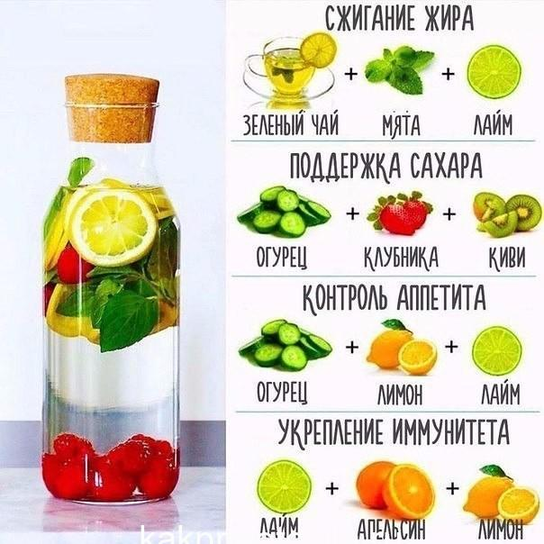 Полезные лимонады для вашего организма!