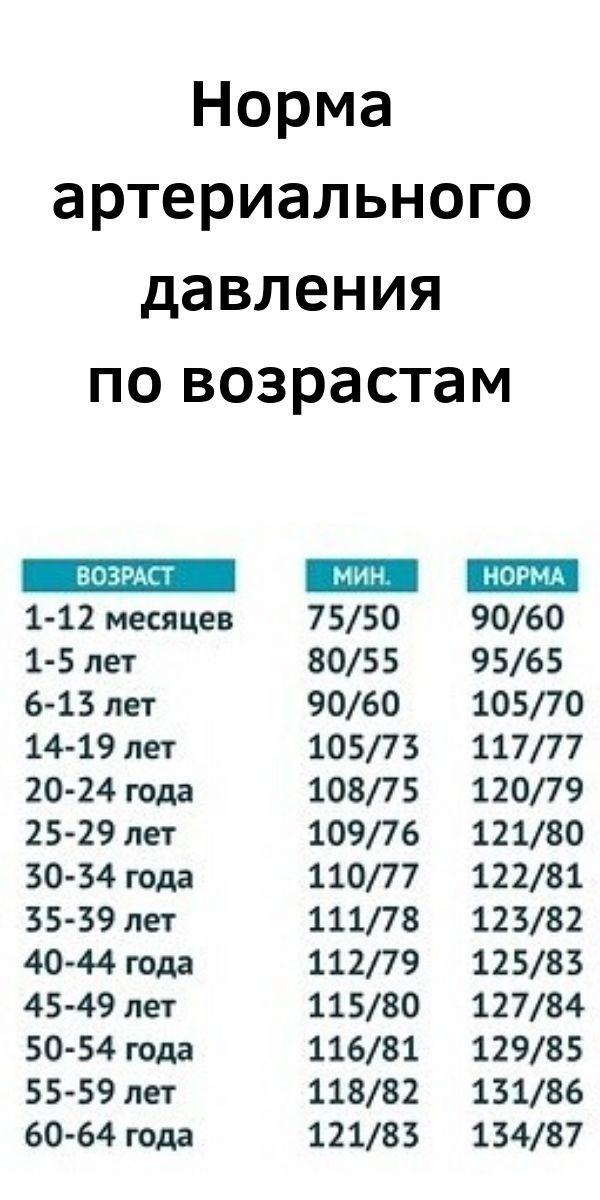 norma-arterialnogo-davleniya-po-vozrastam-2